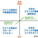 アメリカ不動産を購入する方法【4つの業者タイプ】